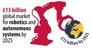 Robotics and autonomous technologies